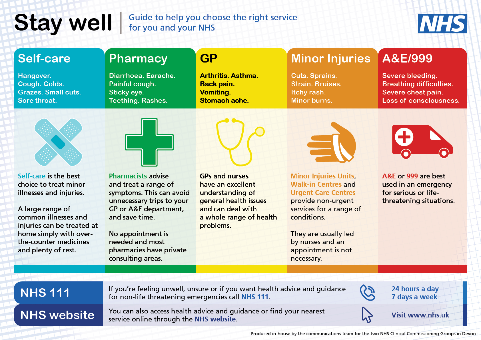 A guide to help you chose the right service for you and your NHS